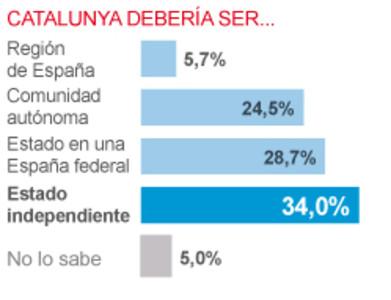Preferencias de los catalanes sobre el encaje de Catalunya en España.