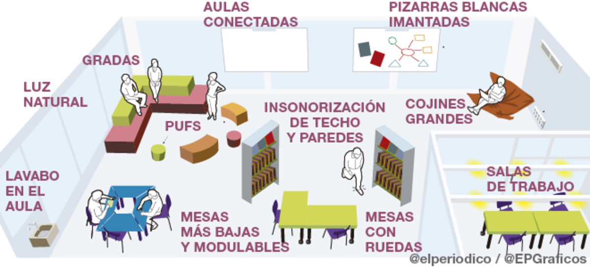 Representación gráfica de El Periódico de un aula en condiciones adecuadas (Fuente: https://i0.wp.com/estaticos.elperiodico.com/resources/jpg/9/9/aula-del-futuro-slide1-1465235672499.jpg)