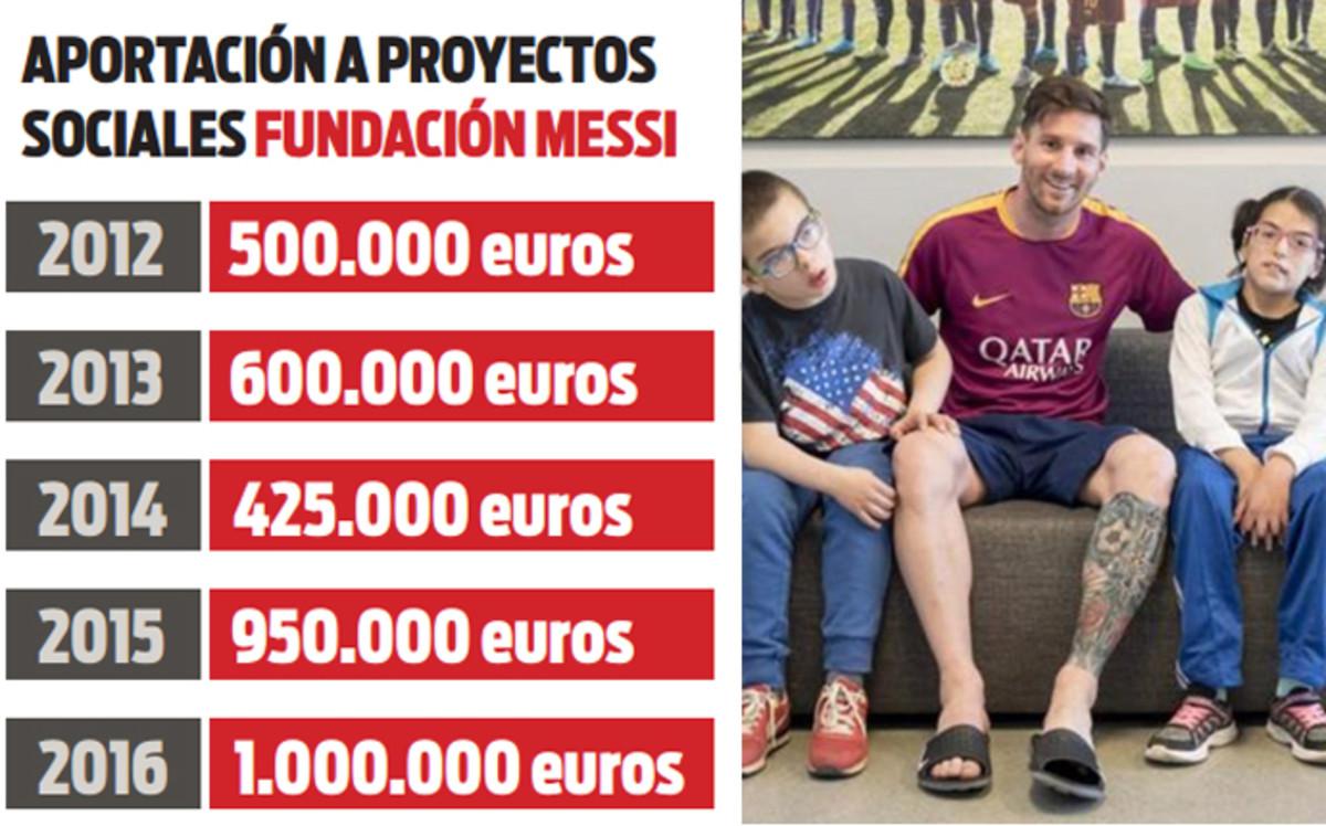 Las últimas acciones solidarias de la Fundación Leo Messi