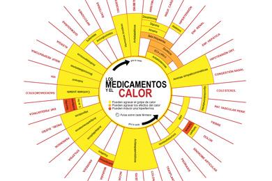 Pinche el gráfico para ver los efectos de los fármacos. | Gracia Pablos