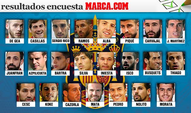 La lista de España para la Eurocopa según la afición