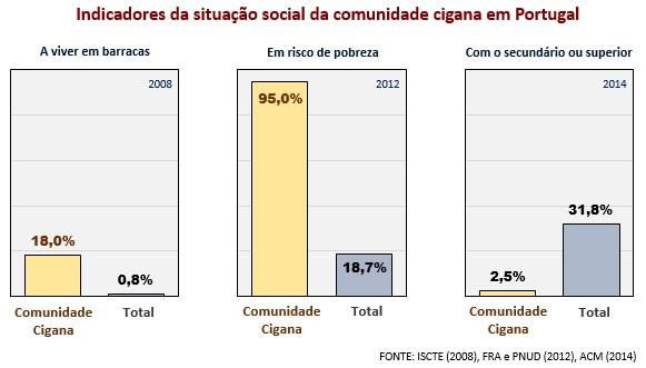 desigualdade-comunidade-cigana