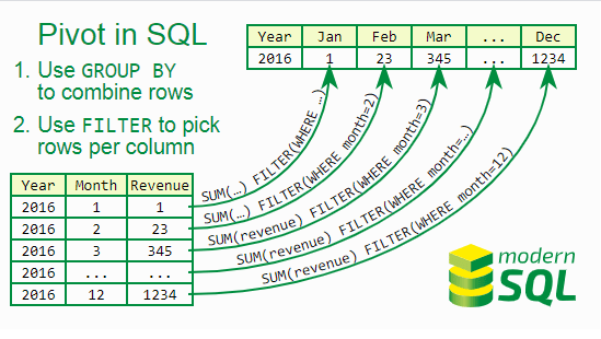 Procedimiento que regresa una tabla cruzada usando Db2
