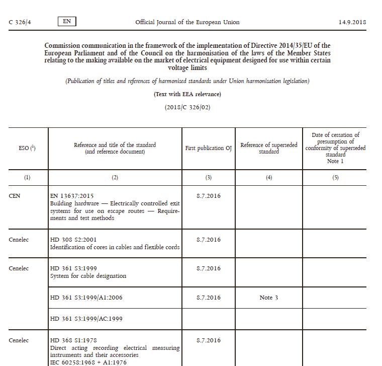 LVDの整合規格リストのトップ