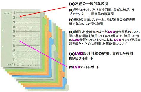 図.LVD指令の技術文書の構成
