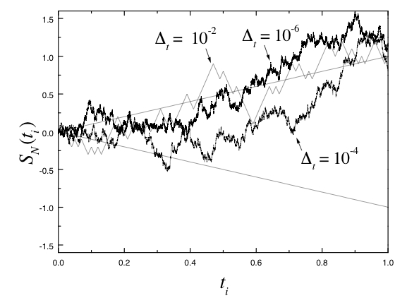 Introduction to stochastic differential equations