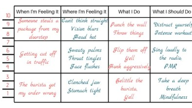 Anger Management Chart
