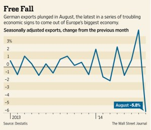 WSJ - German exports fall - 2014