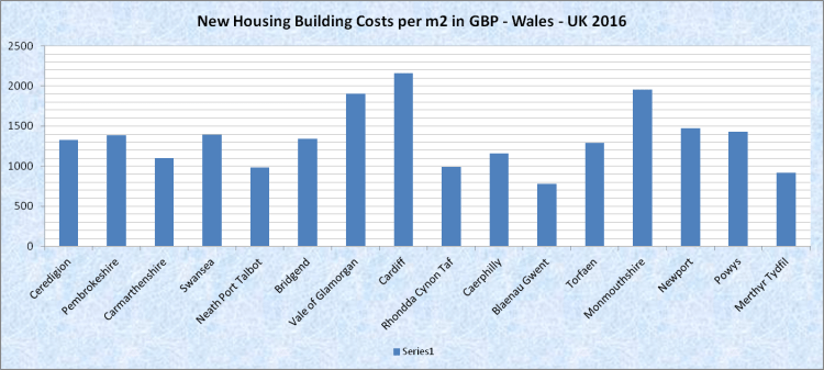 Building Costs Per Square Metre in the UK / England and ...