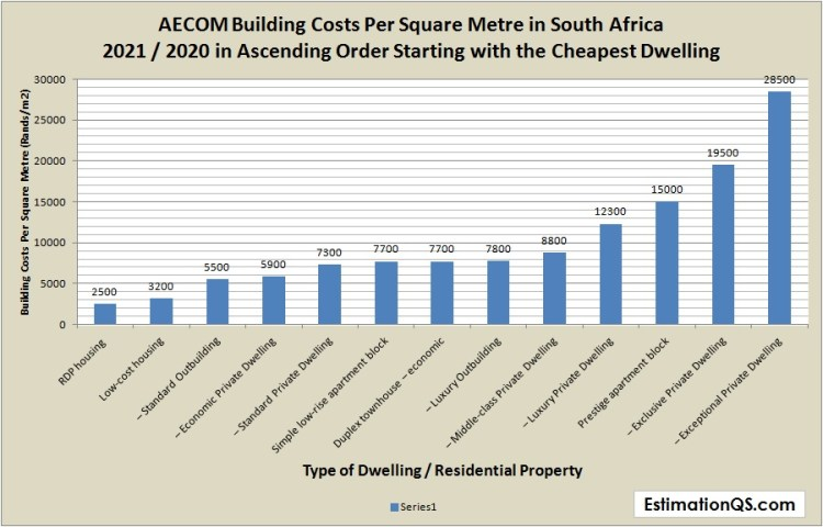 CHART_AECOM Building Costs Per Square Metre in South Africa 2021 in Ascending Order Cheapest to Most Expensive.jpg