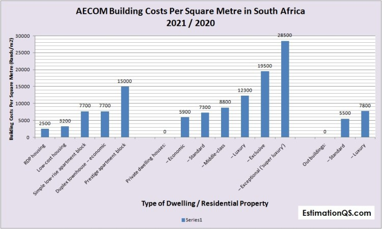 CHART_AECOM Building Costs Per Square Metre in South Africa 2021