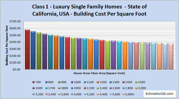 Class 1 Luxury Single Family Homes Building Costs CALIFORNIA