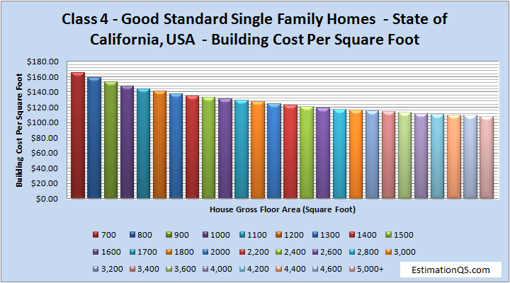 Class 4 Good Standard Single Family Homes Building Costs CALIFORNIA