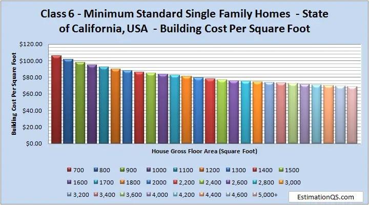 Class 6 Minimum Standard Single Family Homes Building Costs CALIFORNIA