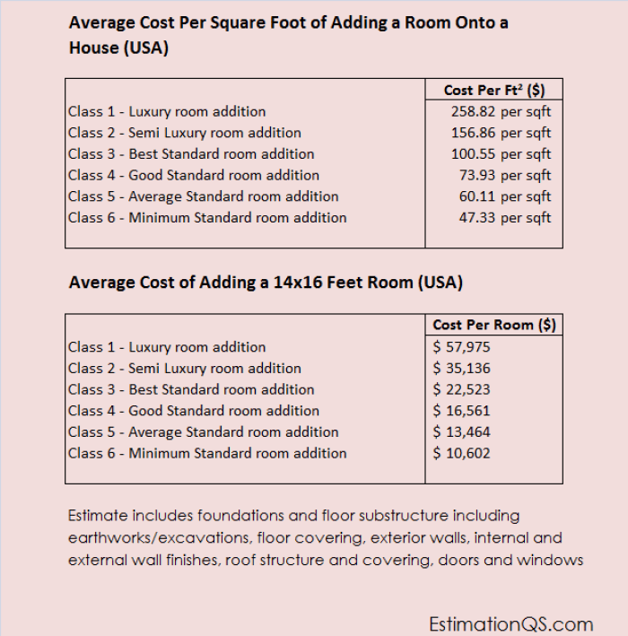 Cost of Adding a Room Onto House - Extensions - Copy