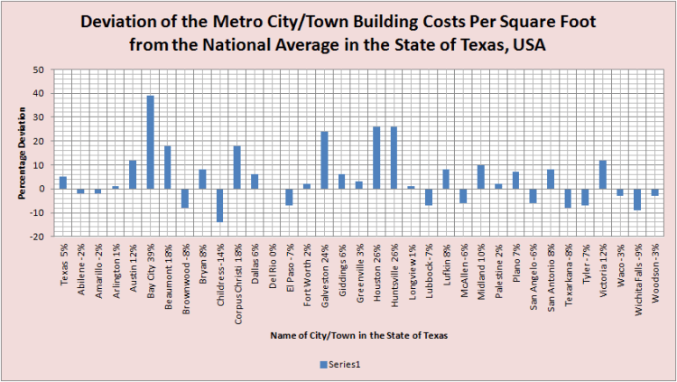 Deviation of City Building Costs from National Average TEXAS - Alphabetical Order