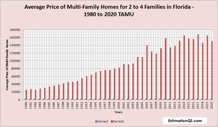 Average Price of Multi-Family Homes for 2 to 4 Families in Florida - 1980 to 2020 TAMU