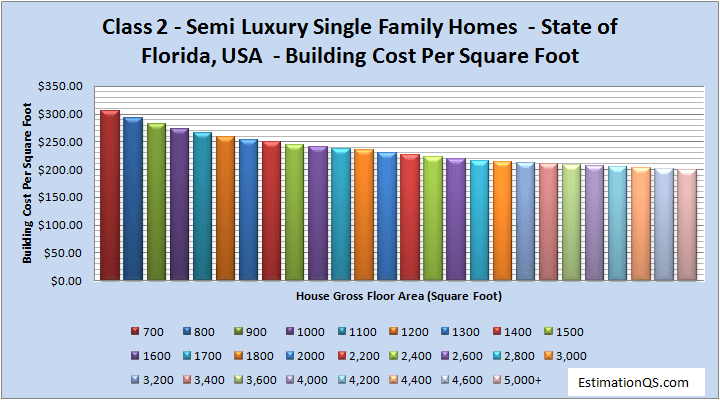 Class 2 Luxury Single Family Homes Building Costs Florida