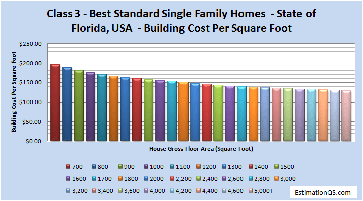 Class 3 Luxury Single Family Homes Building Costs Florida