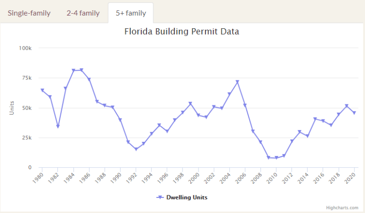Florida Building Permit Data Multi-Family Homes for 5 Families