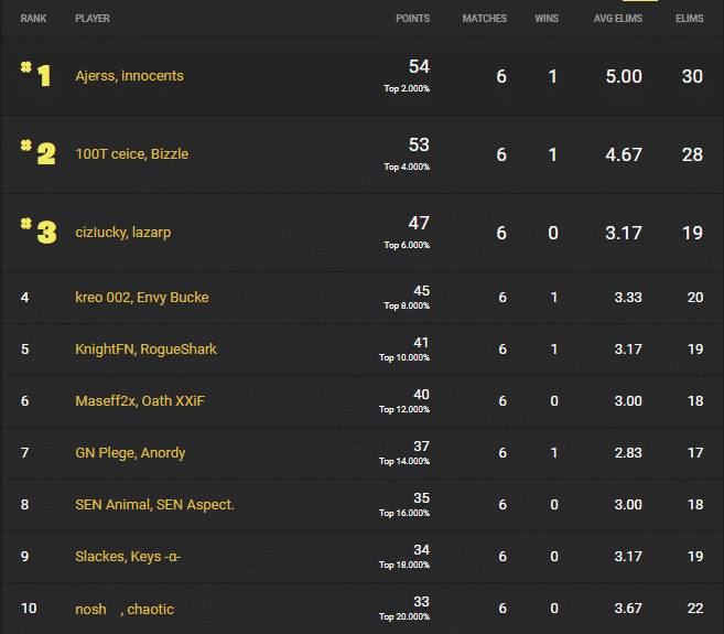 The leaderboard showing Ajerrs and Innocents listed at the top of the ranking players