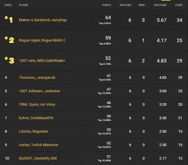 The leaderboard showing Maken a Sandwich and Frapai x3 in first place