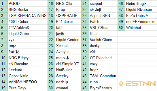 A spreadsheet showing the top 50 players from the NA East region