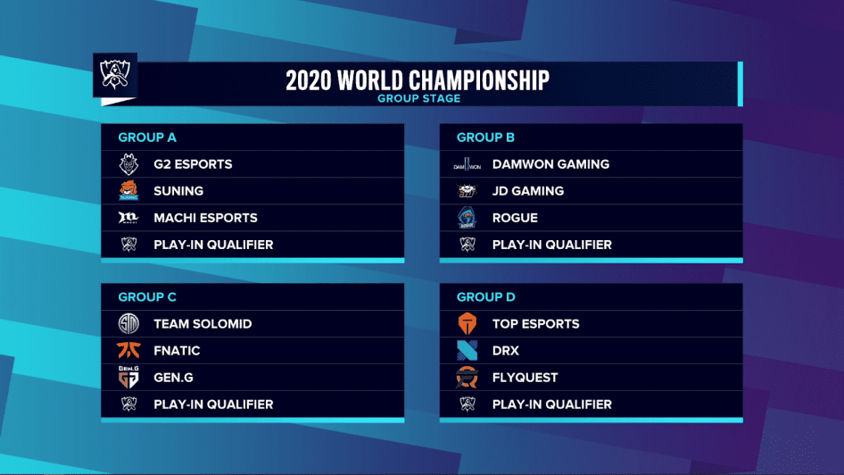 The draw for the Group Stage of the 2020 LoL World Championship