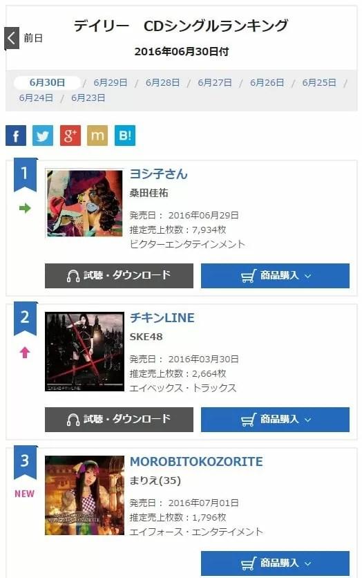2016年6月30日付けオリコンデイリーランキング3位!