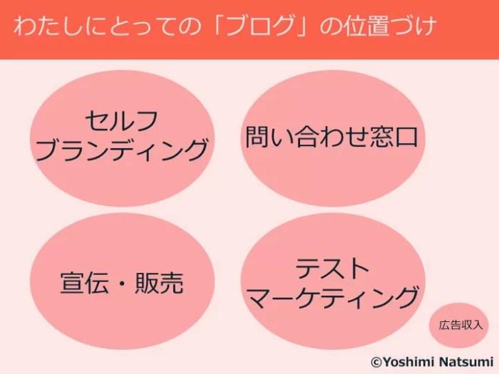 吉見さんのブログの位置付け