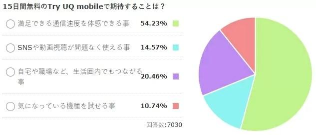 【トライアル到着】15日間無料のTry UQ mobileで期待することは?