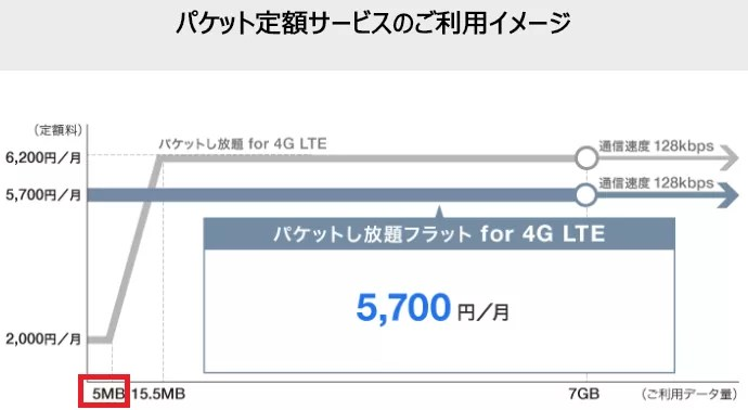 Softbankパケットし放題 for 4G LTE