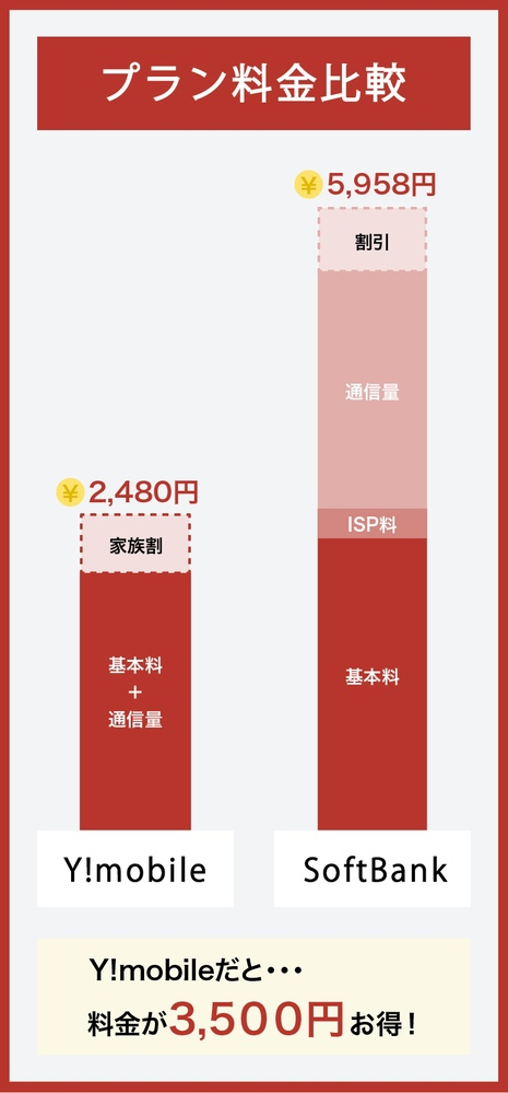 SoftBankとY!mobileの料金比較