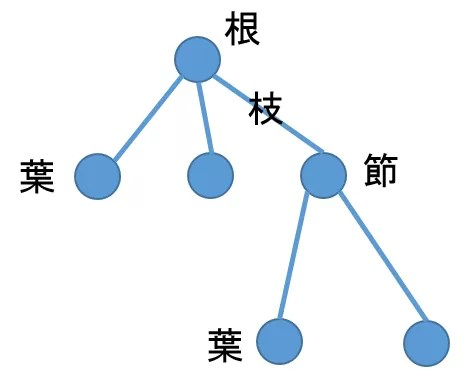カテゴリー名のツリー構造簡略図