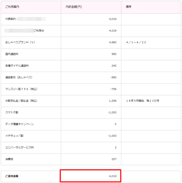 月額料金内訳明細書 UQ mobile 4月分(4月1日から4月30日まで)