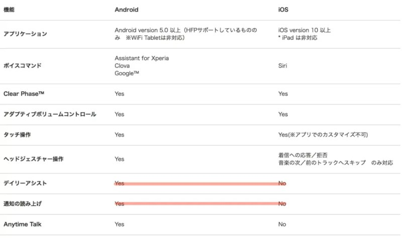 AndroidとiOSの機能比較