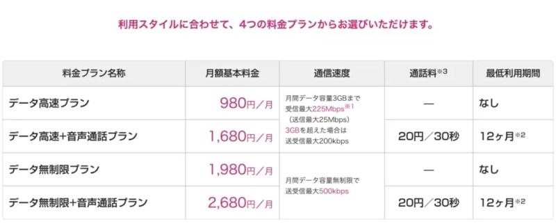 UQ mobileには安価なデータ通信専用プランがある