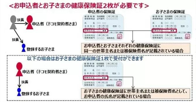 【ドコモ子育て応援プログラム】保険証の提出方法