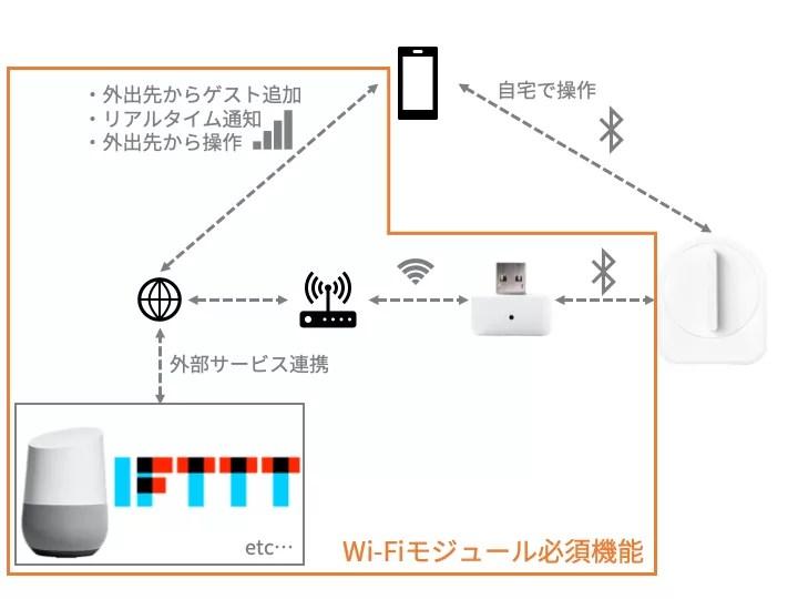 セサミのWi-Fiモジュールは必須アイテム