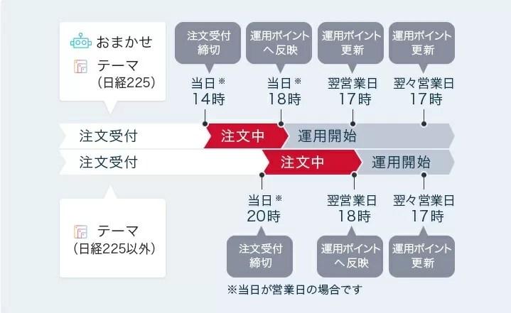 【dポイント投資】ポイントスケジュール