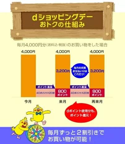 【dショッピング】dショッピングデー