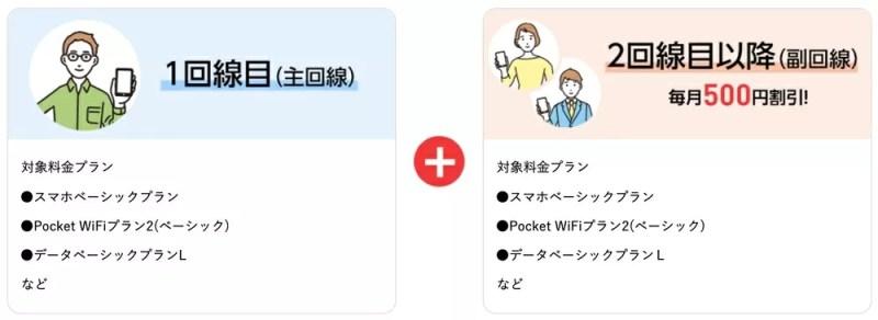 Y!mobile家族割主回線と副回線のプラン