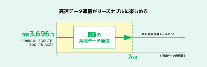 Y!mobile Pocket WiFiプラン2(ベーシック)