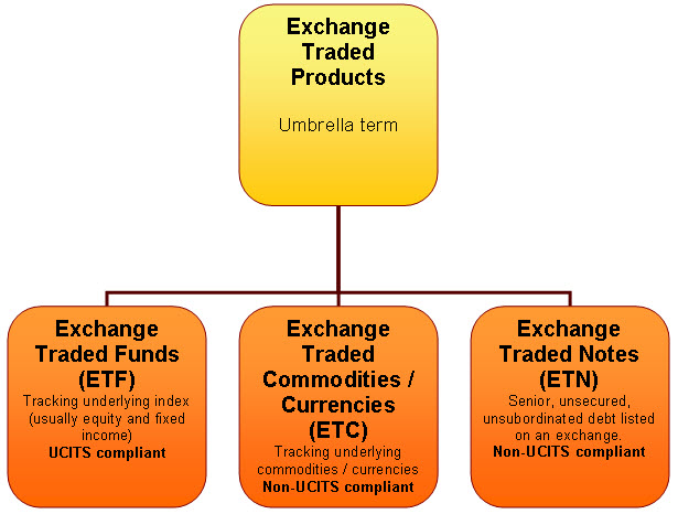 exchange traded products Etc exchange traded commodities Dubai - Ftse etf Qatar