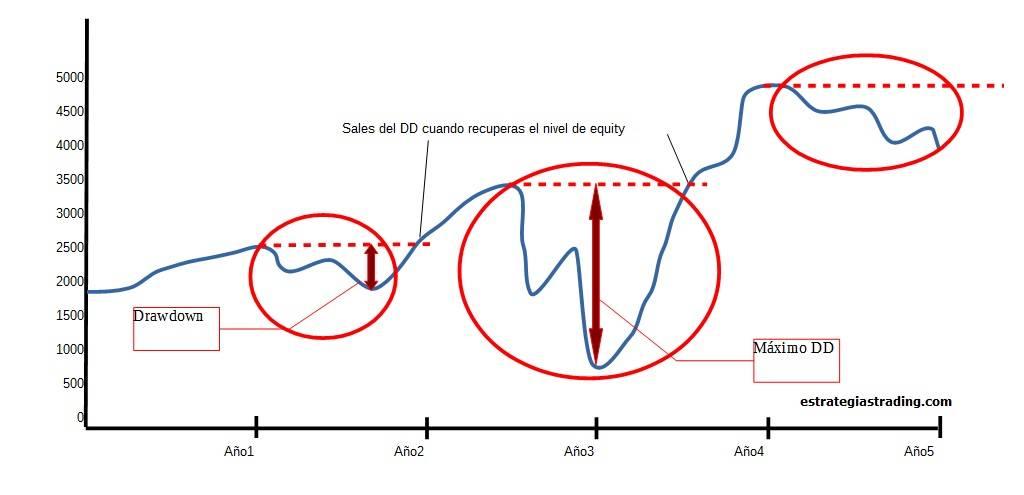 En nuestro ejemplo, el drawdown es la medida entre el punto B y el punto C, que es el número de pips perdidos de B a C, antes de llegar al punto E. Podemos decir que en nuestro caso, la cuenta del proveedor de señales experimentó un drawdown de pips.
