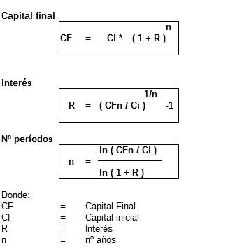 Interés compuesto: En cuánto tiempo podrás duplicar el capital?