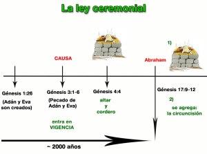 Se agrega la circuncisión a la ley ceremonial.