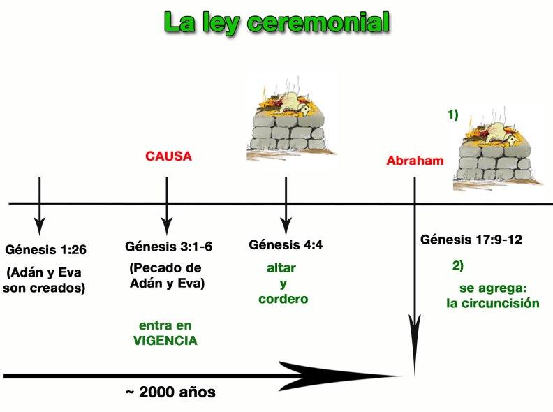 LeyCeremonialHastaAbraham