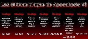 Las plagas de Apocalipsis 16
