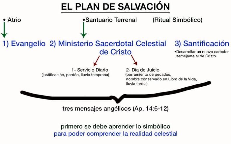 PlanSalvacion